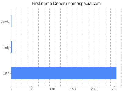 Given name Denora
