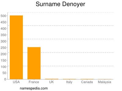 Surname Denoyer