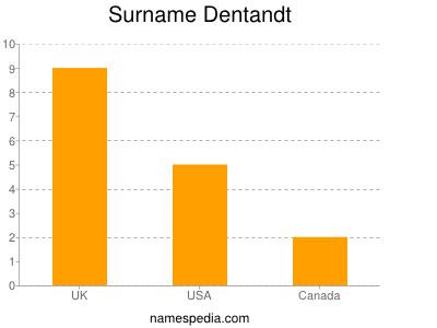 Surname Dentandt