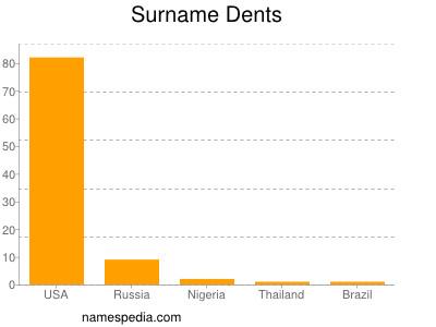 Surname Dents