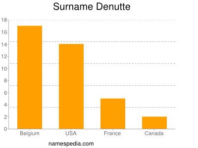 Surname Denutte