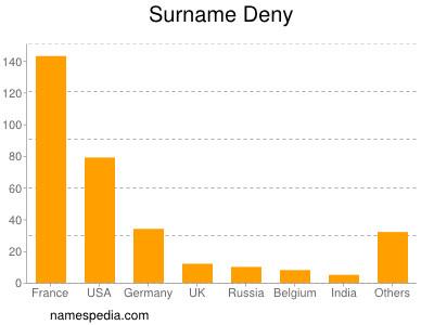 Surname Deny