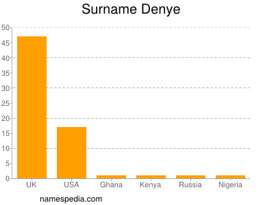 Surname Denye