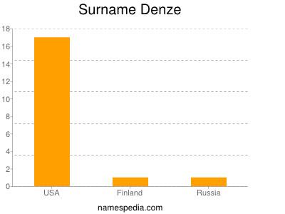 Surname Denze