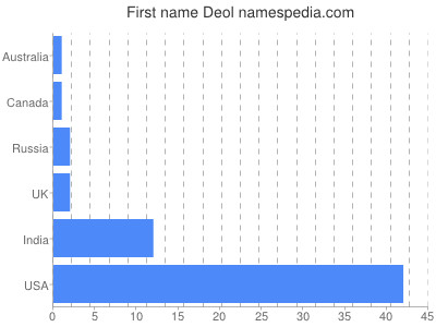 Given name Deol