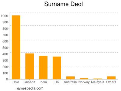 Surname Deol