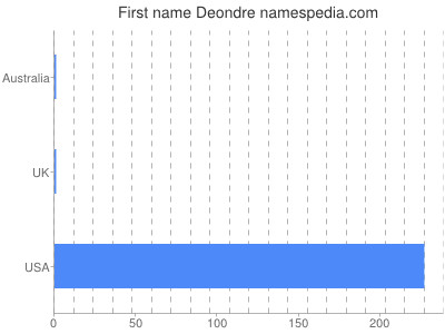 Given name Deondre