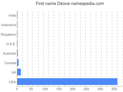 Given name Deone