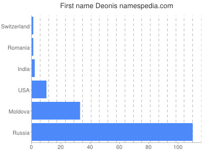 Given name Deonis