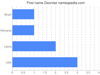 Given name Deonise