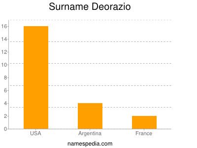 Surname Deorazio
