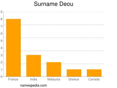 Surname Deou