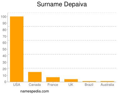 Surname Depaiva