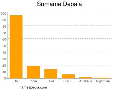 Surname Depala