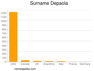 Surname Depaola