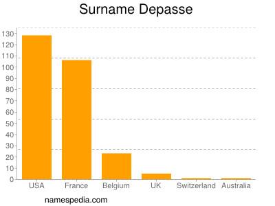 Surname Depasse