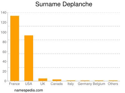Surname Deplanche
