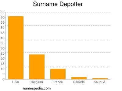 Surname Depotter