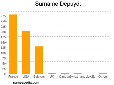 Surname Depuydt