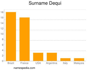 Surname Dequi