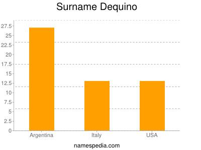 Surname Dequino