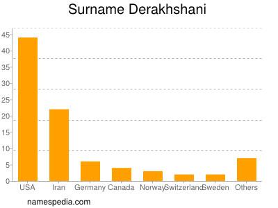 Surname Derakhshani