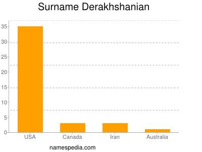 Surname Derakhshanian