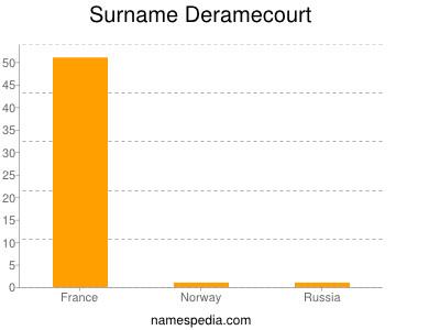 Surname Deramecourt