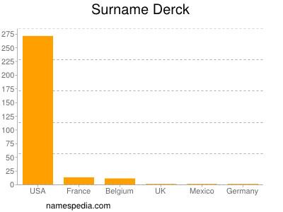 Surname Derck