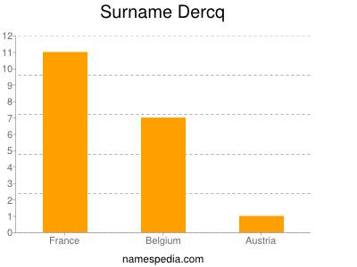 Surname Dercq