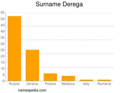 Surname Derega