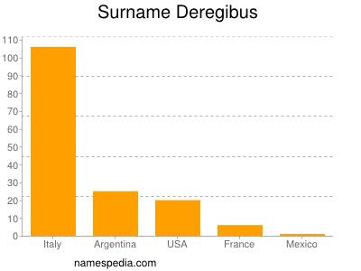 Surname Deregibus