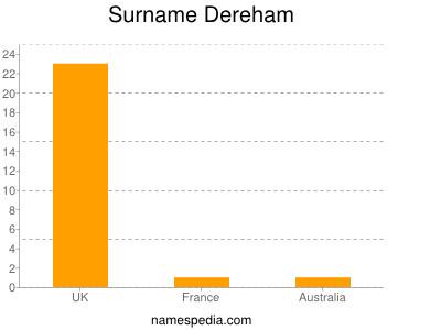 Surname Dereham