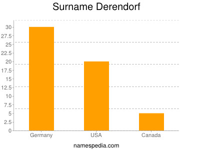 Surname Derendorf