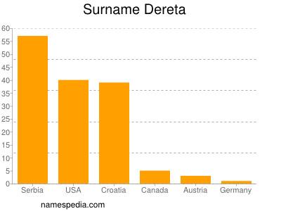 Surname Dereta