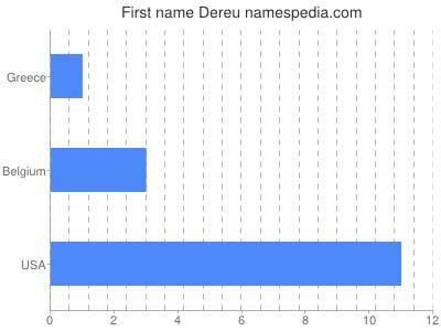 Given name Dereu