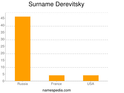 Surname Derevitsky