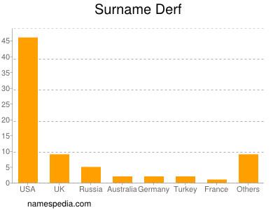Surname Derf