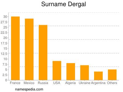 Surname Dergal