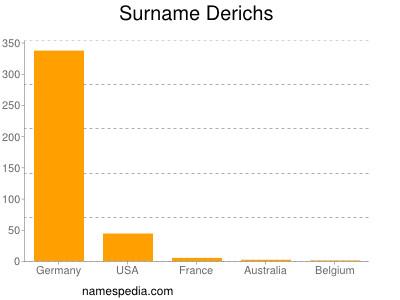 Surname Derichs