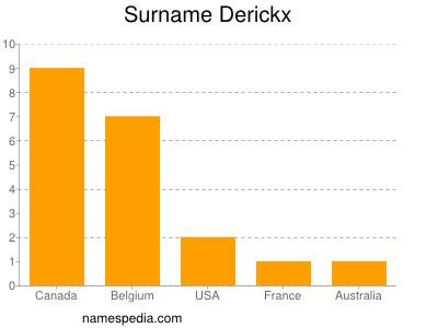 Surname Derickx