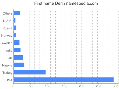 Given name Derin