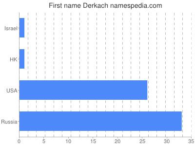 Given name Derkach