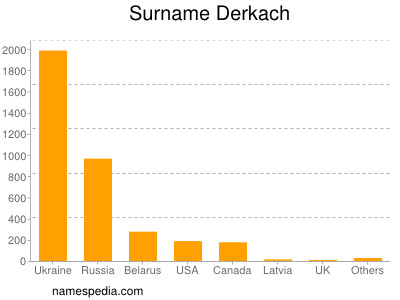 Surname Derkach
