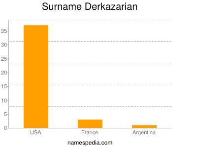 Surname Derkazarian
