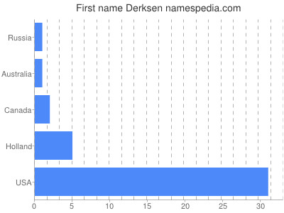 Given name Derksen