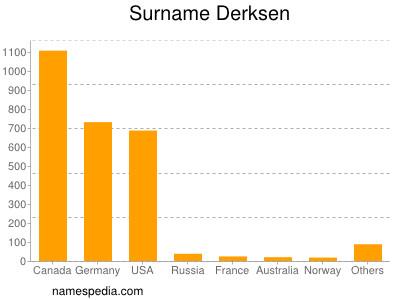 Surname Derksen