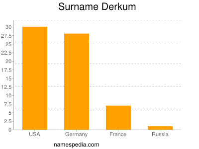 Surname Derkum