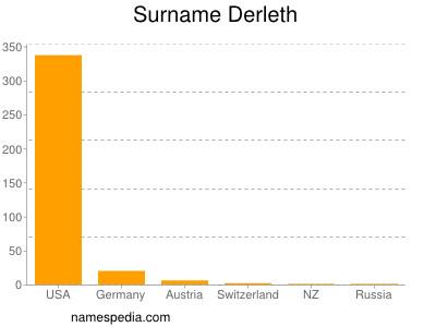 Surname Derleth
