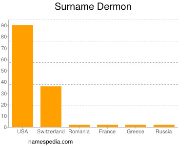 Surname Dermon